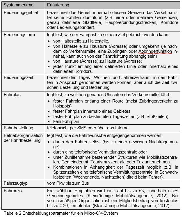 Tabelle mit Darstellung der Entscheidungsparameter für MikroÖV
