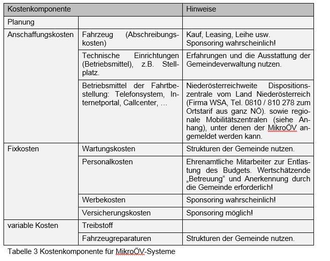 Tabelle zur Darstellung der Kostenkomponente für den MikroÖV