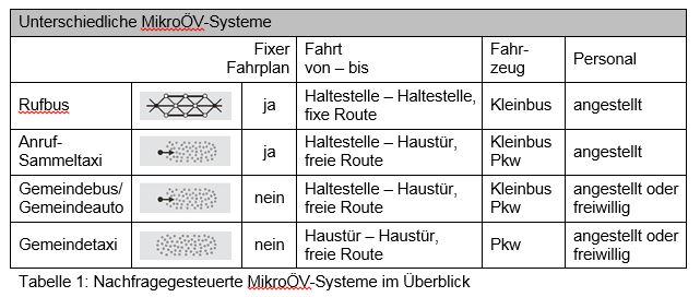 Tabelle mit der Darstellung von unterschiedlichen MikroÖV-Systemen